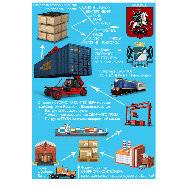Схема отправки грузов из Владивостока в Москву