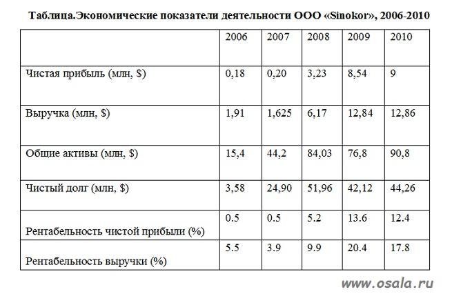 Таблица прибыльности компании Синокор